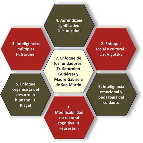 modelo-pedagogico